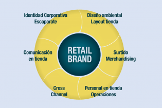 Estrategia Retail Mix